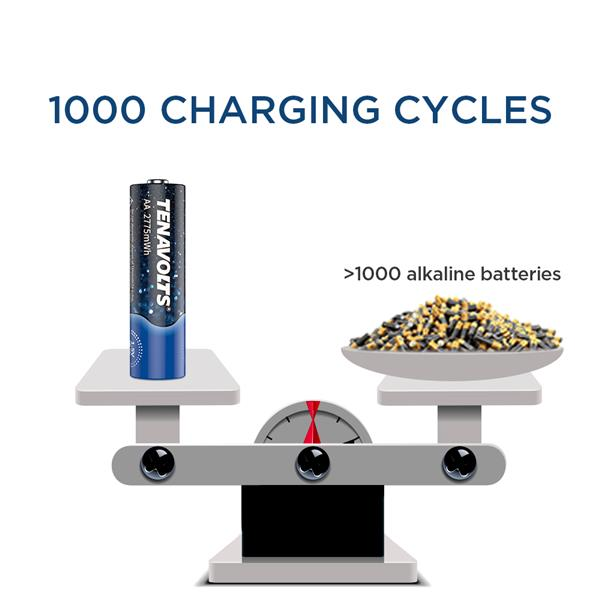 TENAVOLTS 1.5V AA Lithium Rechargeable Battery, 1.8h Fast Charge, USB Charger, Constant Output at 1.5V, 2775 mWh, 4 Count with Charger
